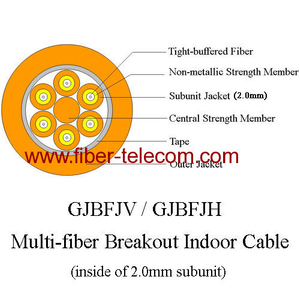 GJBFJH Multi-fiber Breakout Indoor Fiber Cable
