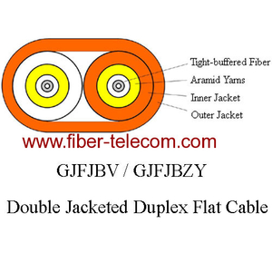 GJFJBZY Double Jacketed Flat Cable